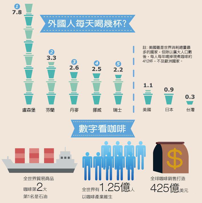 根据伦敦国际咖啡组织的报告:2015年中国咖啡消费约为700亿元,2017年